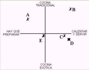 mapa posicionamiento